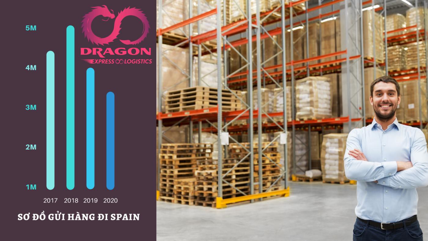 Spain dragon 1400x788 - Gửi hàng đi Tây Ban Nha tại TPHCM - DRAGON