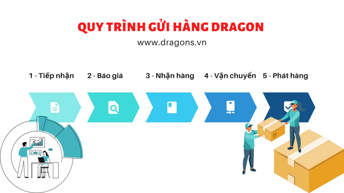Blue and White Arrow Chart Presentation 1400x788 - Gửi hàng đi Tây Ban Nha tại TPHCM - DRAGON