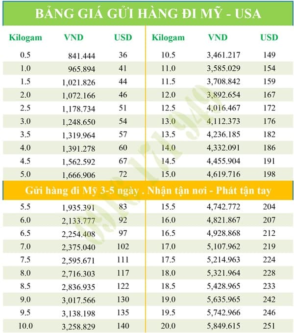 Bảng giá dịch vụ gửi hàng đi Mỹ tại TPHCM của DRAGON Express