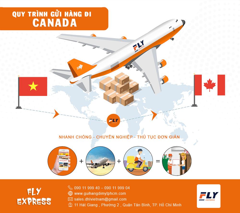 quy trình gửi hàng quốc tế